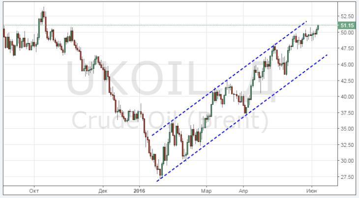 Цена на нефть: дальше на $60 за баррель?
