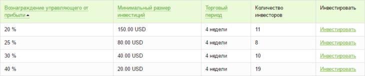 Оферта ПАММ счета компании Forex4You