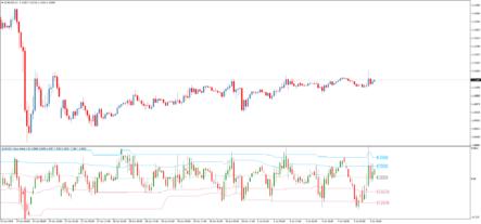 индикатор DZ Value chart
