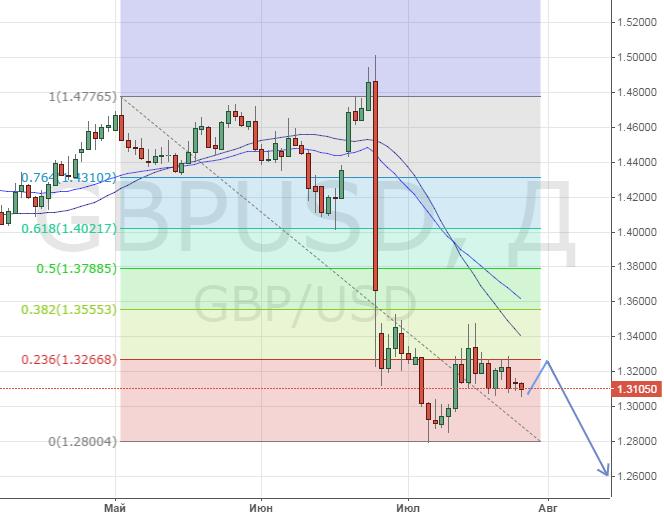 Технический взгляд на курс GBPUSD