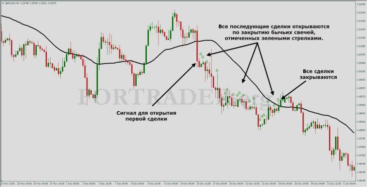 Трендовая торговая стратегия High Flying Trading
