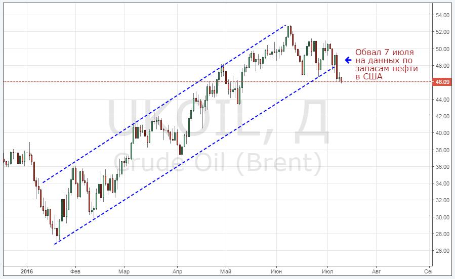 График Нефти (BRENT) онлайн, динамика цен на нефть