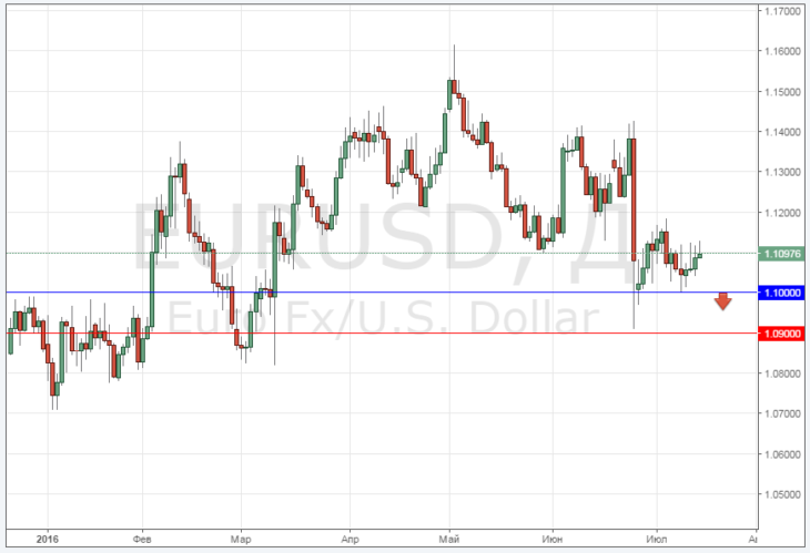 Курс доллара к евро онлайн график
