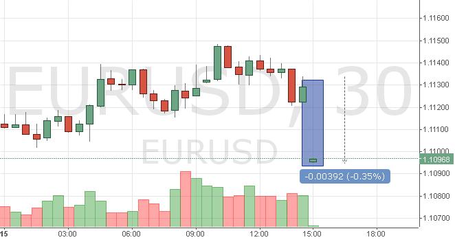 Курс евро к доллару США онлайн график