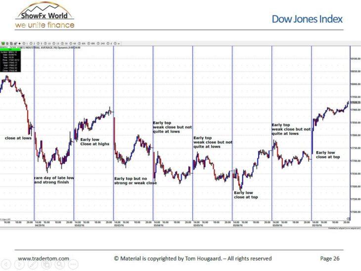 Статистический анализ для торговли на индексе Dow Jones