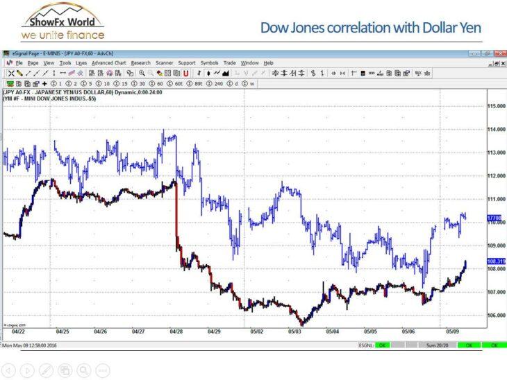 Как анализировать индекс Dow Jones по динамике JPY/USD
