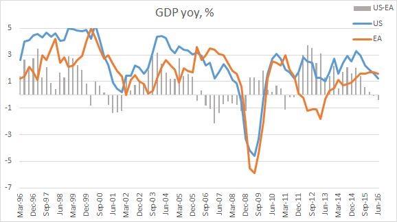 Динамика ВВП США и еврозоны