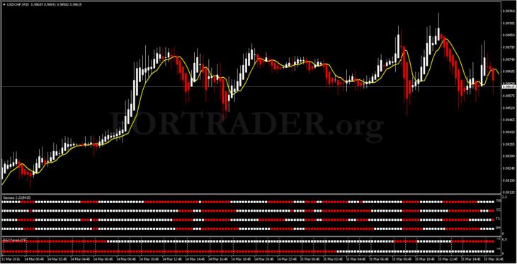 Трендовая торговая стратегия MTF Trendcatcher
