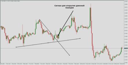 Торговая стратегия «Две трендовые линии»