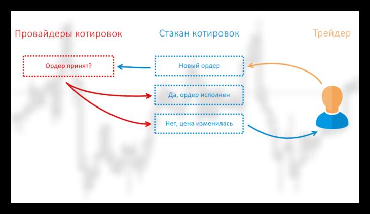 Схема работы ECN агрегатора