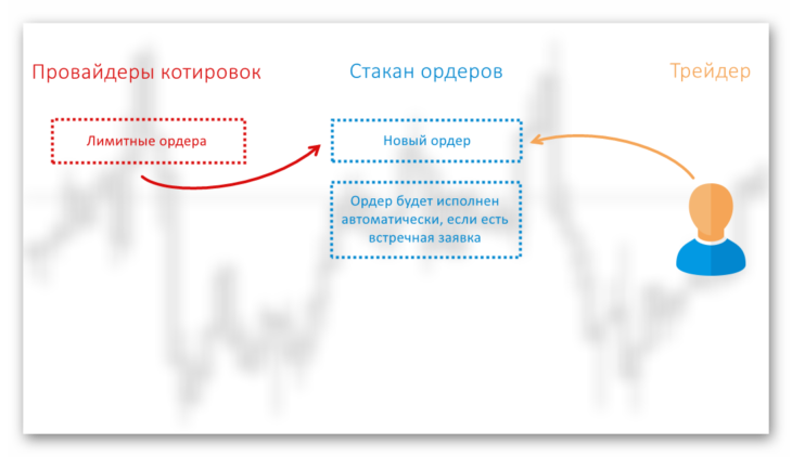 Схема работы MTF агрегатора