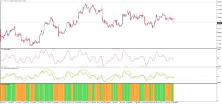 индикатор Jurik Velocity Index