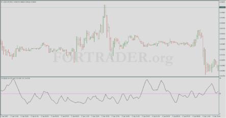 Торговая стратегия Without Volatility Trading System