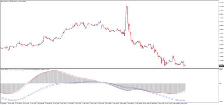 Форекс индикатор Pan PrizMA Convergence Divergence