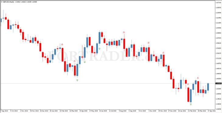Безиндикаторная торговая стратегия на основе недельных и дневных графиков WeeklyDaily