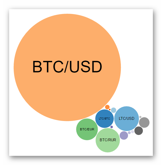 Активность торгов на бирже BTC-E