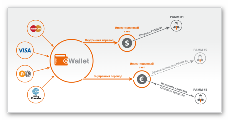 Структура ПАММ счетов в FxOpen