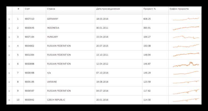 Рейтинг инвесторов ПАММ