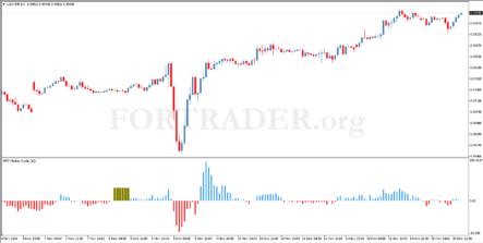 Трендовая торговая стратегия Market Cycle