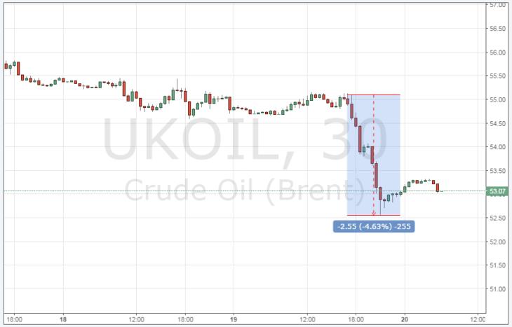 Нефть бренд онлайн график