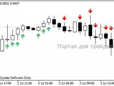 Сигнальный форекс индикатор a hanafy5 долгосрочная торговля на forex