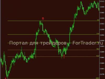 apakah kerja sistem perdagangan fibonacci