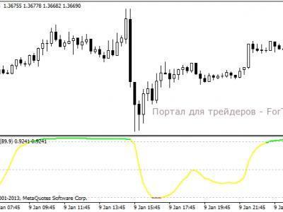 Форекс фильтр сигналов стратегия дневная форекс