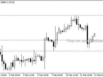 Форекс стратегия хеджирование корреляция биржевая академия