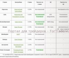 Ликбез про forex forrex trading