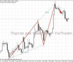 Форекс индикатор PZ ABCD Retracement: отображение гармонического паттерна AB=CD