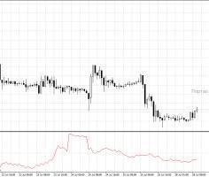 Форекс избранные индикаторы trading forex in india