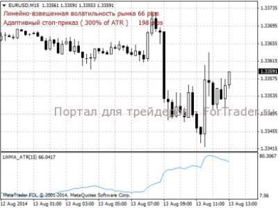 Forex индикаторы среднего значения forex trader pro yfcnhjqrb