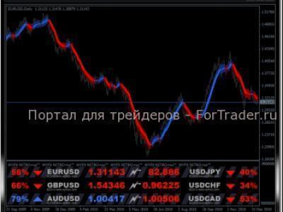 indikator perdagangan unik