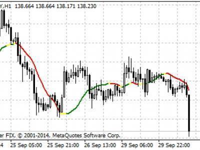 Форекс индикатор moving average битва валют