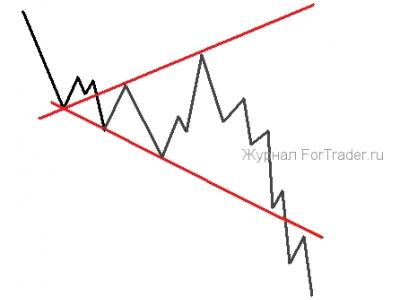 Расширяющиеся треугольники форекс игра на бирже с золотом