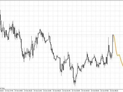 Indikator Trading Forex | FXTM Global