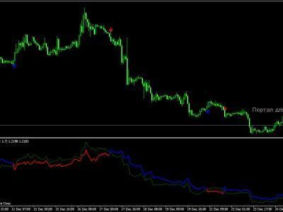 Indikator Pasar Dalam Perekonomian - Artikel Forex