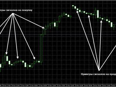Безиндикаторные торговые стратегии Форекс