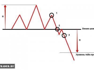 Корреляционный треугольник форекс крыло бабочки индикатор форекс