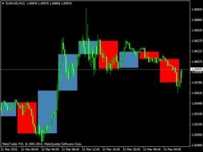 Apa itu Volatility (Volatilitas)? - Forex Indonesia