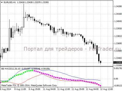Модификации форекс индикатора макди курс валют forex рубль онлайнi