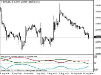 Индикатор настроения рынка forex форум задачи брокера форекс