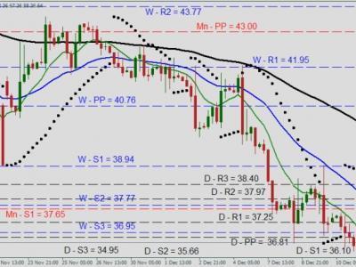 Panduan Oil Trading : Cara Melakukan Trading Minyak Mentah Dengan CFD