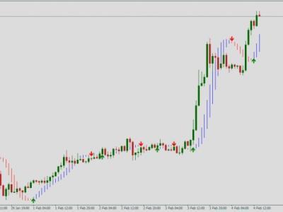 Сигналы на вход в рынок форекс видео курсы валют онлайн форекс москва