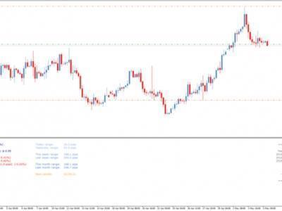 Мониторинг форекс торгов курс доллара торги на форекс