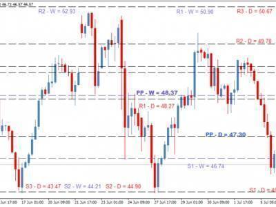 Прогнозирование движения цены на форекс на основе технического анализа киллер форекс