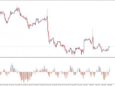 Баланс силы форекс economic news calendar