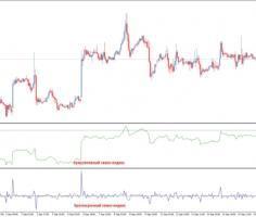 Индикаторы волатильности forex самая лучшая торговля на бирже