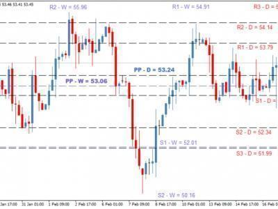Прогноз цены на нефть от экспертов рынка форекс календарь выхода новостей forex
