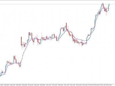 indikator forex untuk menutup perdagangan